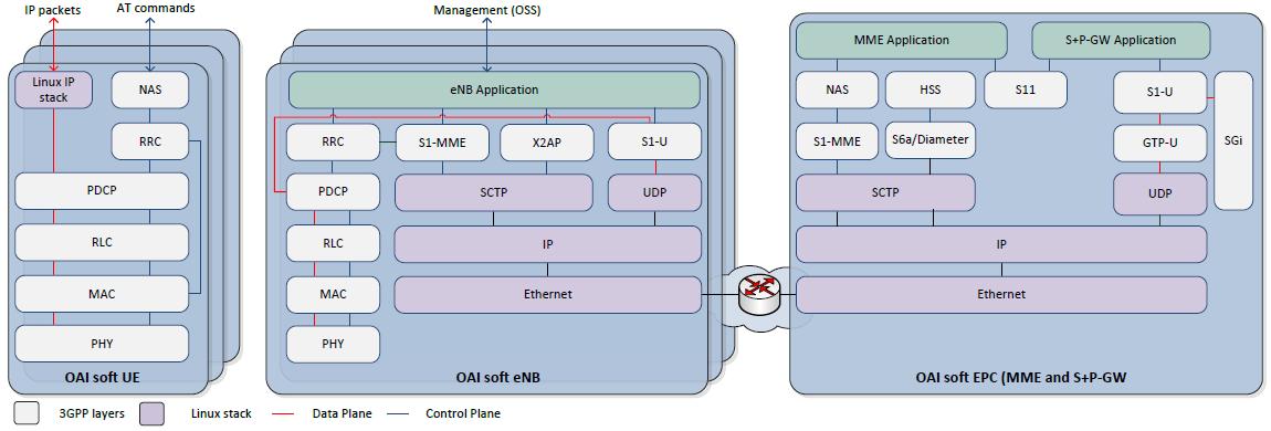 Fig 1.1: OpenAirInterface LTE software stack