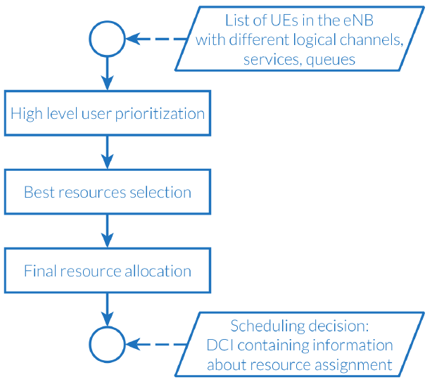 Fig. 2.  Main steps of the IS-Wireless scheduling algorithm
