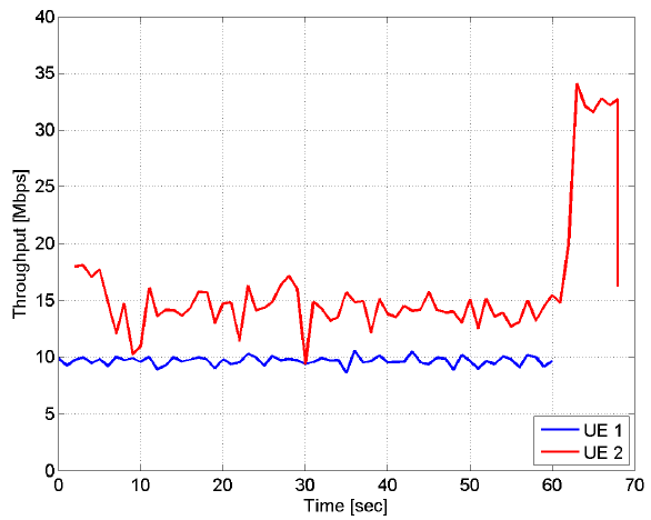 Fig. 7: UDP throughput results for two users with 2 carriers, where one user is in NLOS. The offered traffic is 20Mbps for the LOS user and 10Mbps for the NLOS user. The traffic was started simultaneously